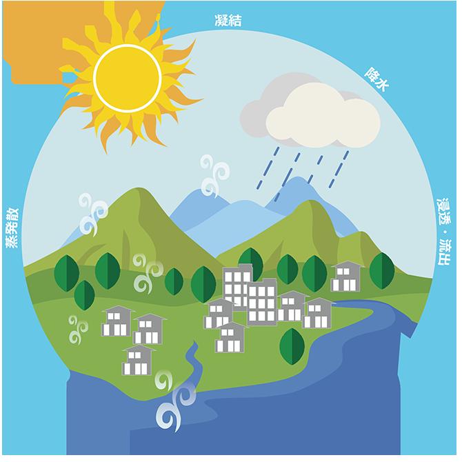 八王子市水循環基本計画を策定