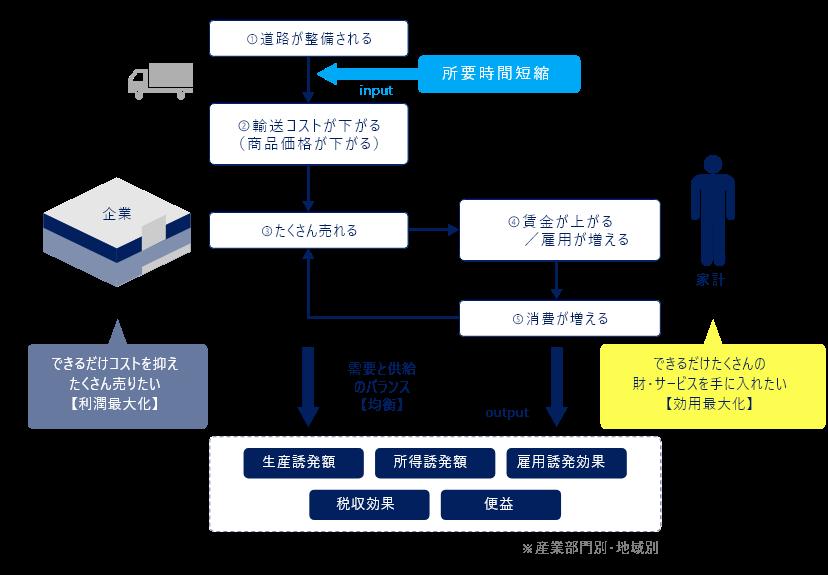 八千代エンジニヤリング株式会社                                                シナリオ解析研究室