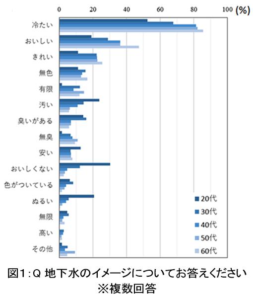 水アンケート_図01.png