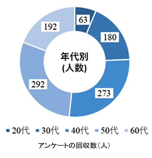 水アンケート_回収数.png