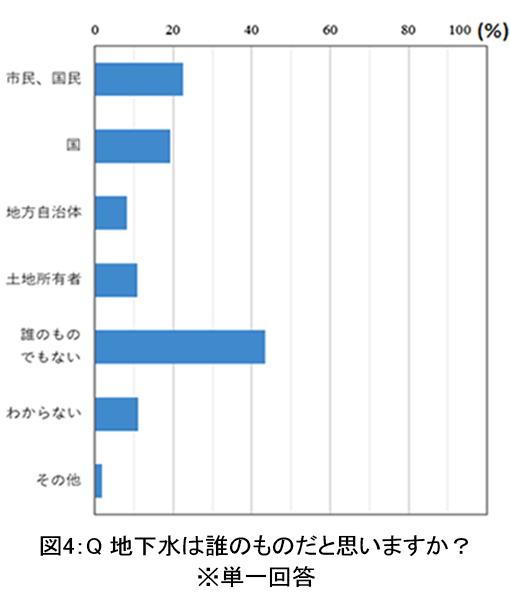 水アンケート_図04.png